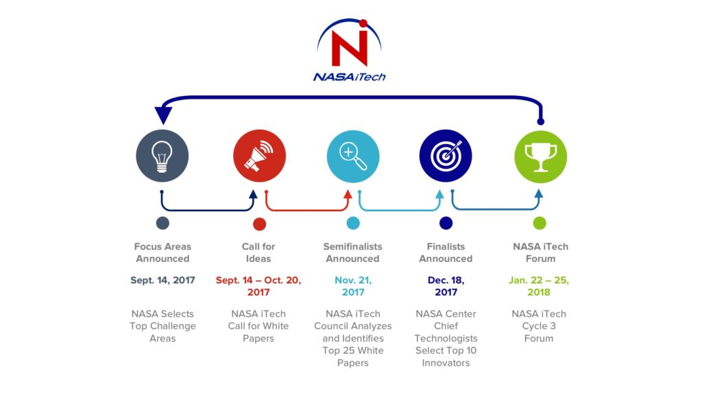 9-15-2017 Untitled NASA iTech Cycle 3 Timeline Slide